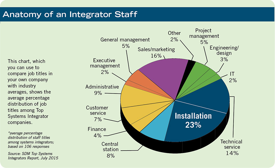 Anatomy of an Integrator Staff