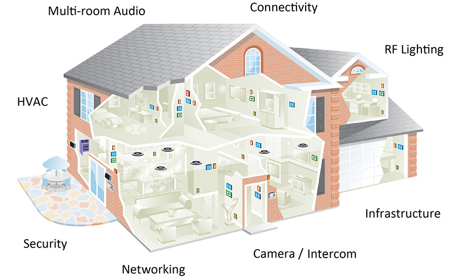 Security alarms are just one part of a much larger home automation ecosystem.