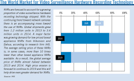 The World Market for Video Surveillance Hardware Recording Technology