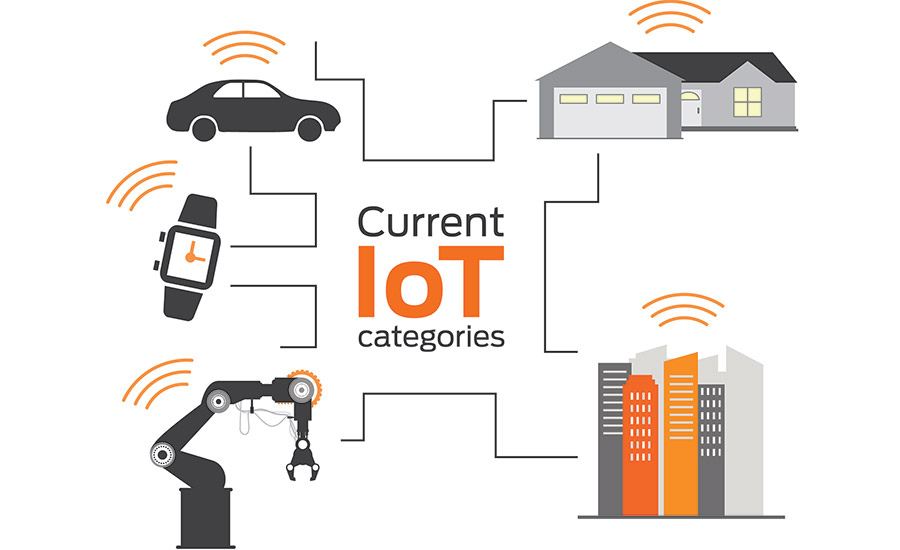 The five main IoT industries today are smart cars, connected homes, industrial sensors, mobile devices and smart cities. IMAGE COURTESY OF ALLEGION