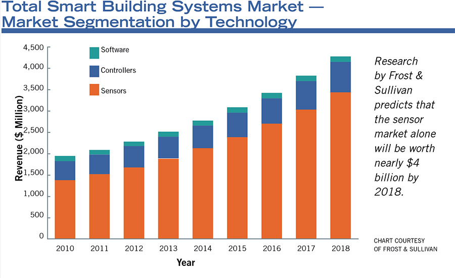 Research by Frost & Sullivan predicts that the sensor market alone will be worth nearly $4 billion by 2018.