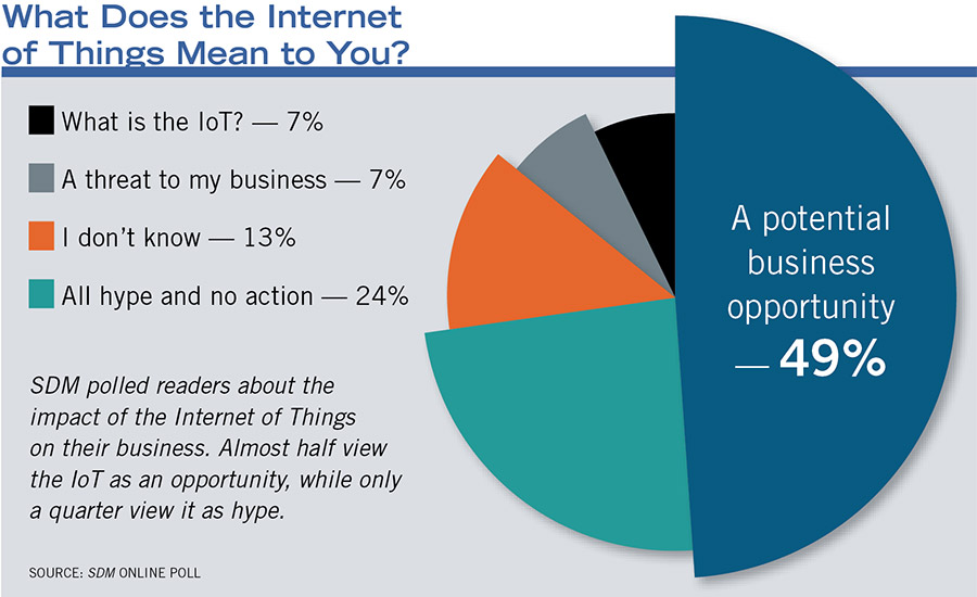 SDM polled readers about the impact of the Internet of Things on their business. Almost half view the IoT as an opportunity, while only a quarter view it as hype.