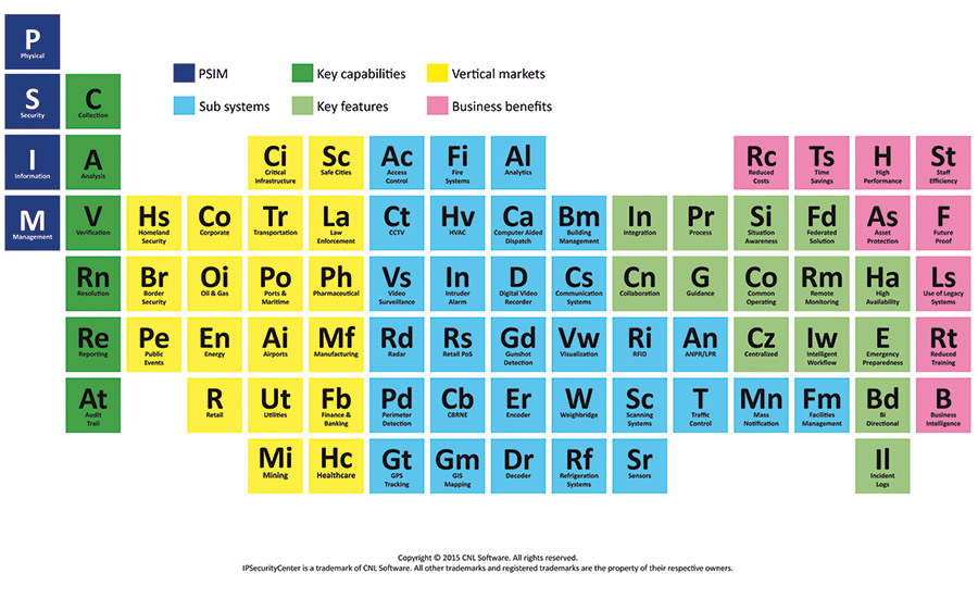 PSIM periodic table