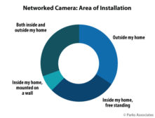 Network Cameras Chart