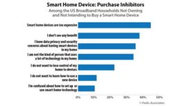smart home device chart